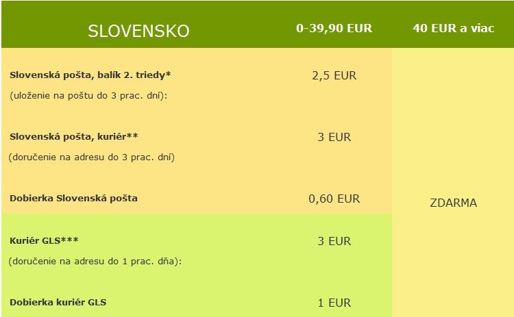 Doprava Planet Ayurveda Slovensko